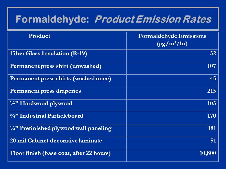 Formaldehyde: Product Emission Rates