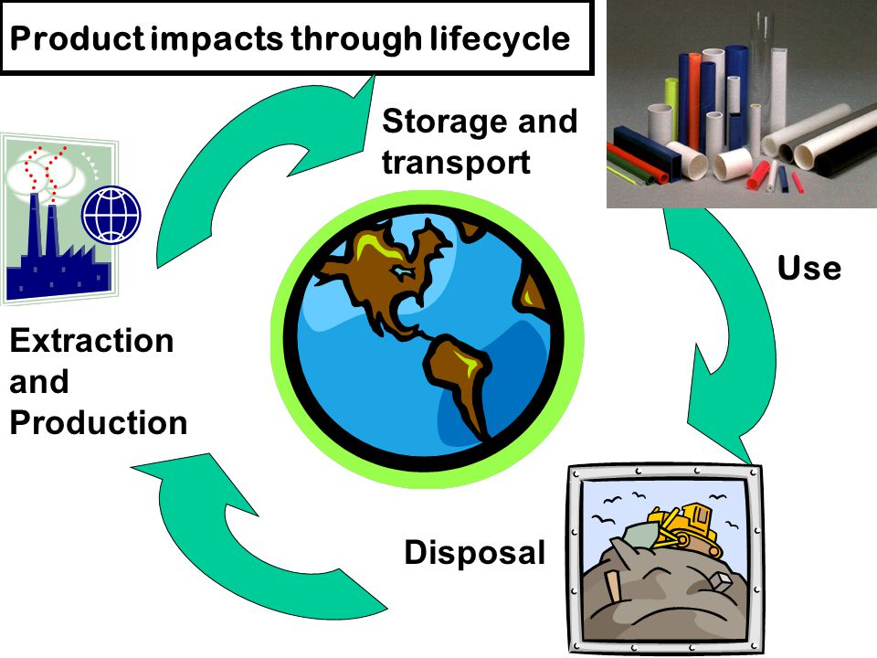Product impacts through lifecycle