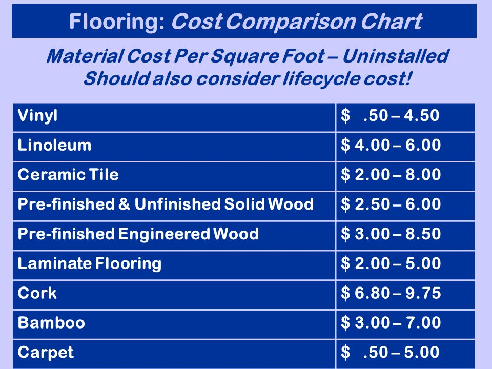 Flooring: Cost Comparison Chart