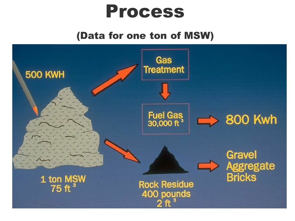 Process (Data for one ton of MSW)