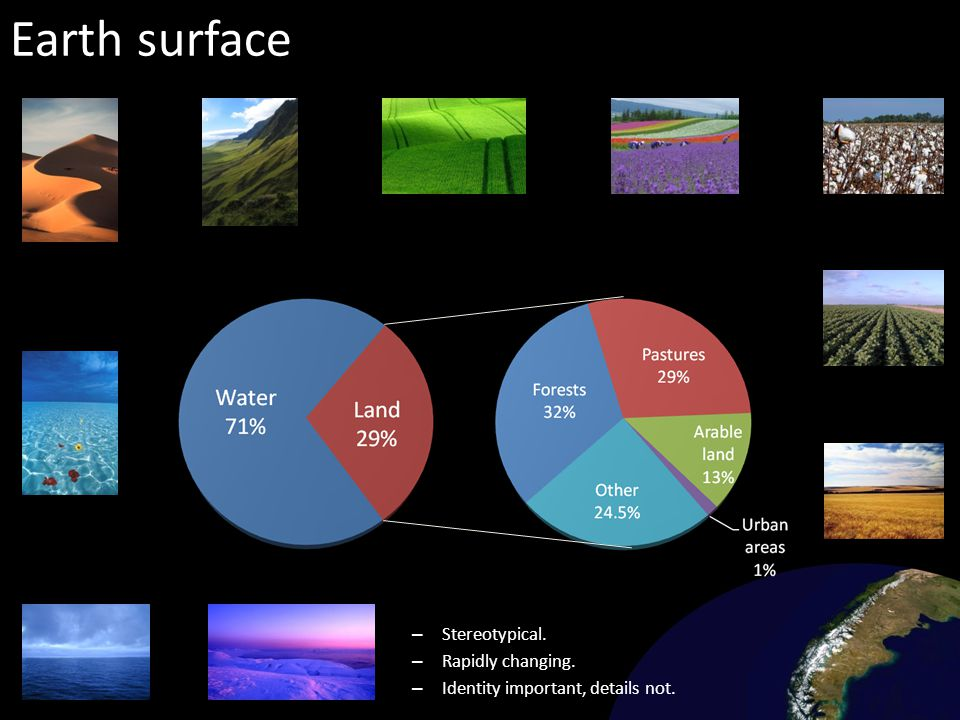 Earth surface Stereotypical. Rapidly changing.