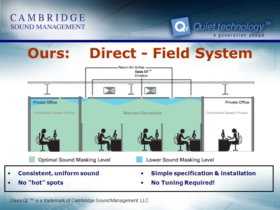 Ours: Direct - Field System
