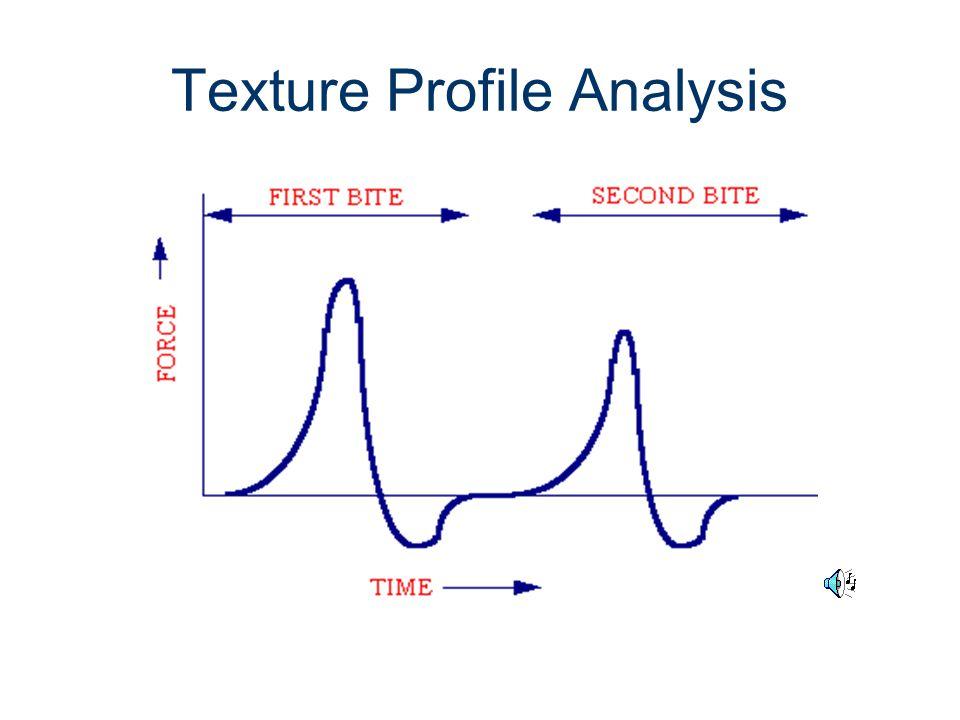 Texture Profile Analysis