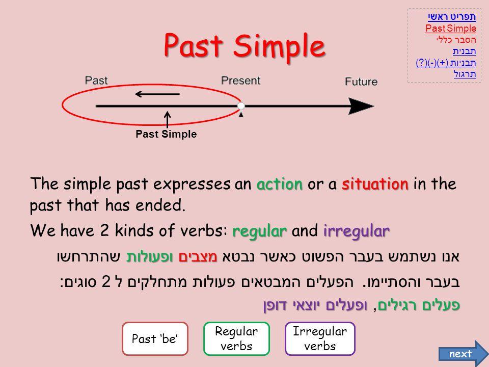 תפריט ראשי Past Simple. הסבר כללי. תבנית. תבניות (+)(-)( ) תרגול. Past Simple.
