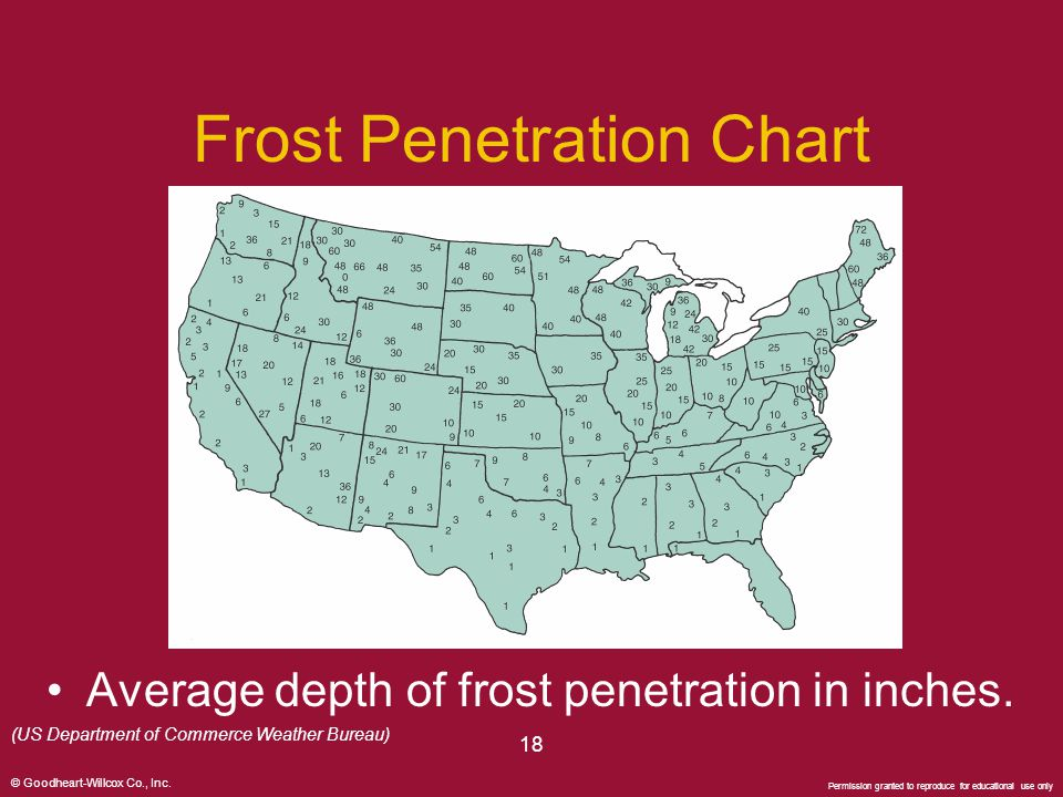Frost Penetration Chart