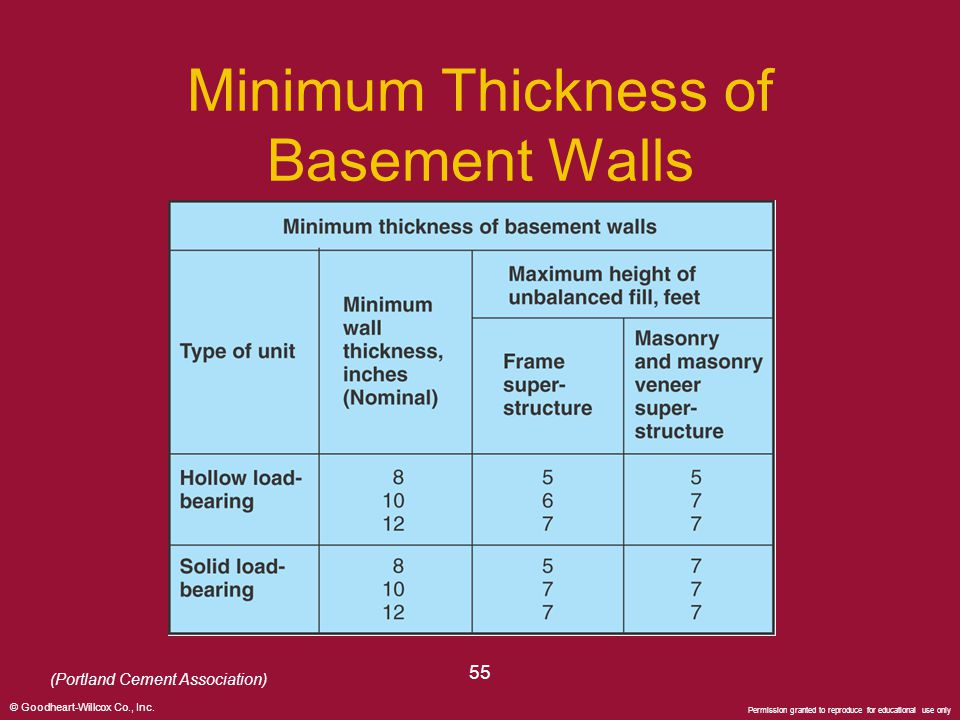 Genial Minimum Thickness Of Basement Walls