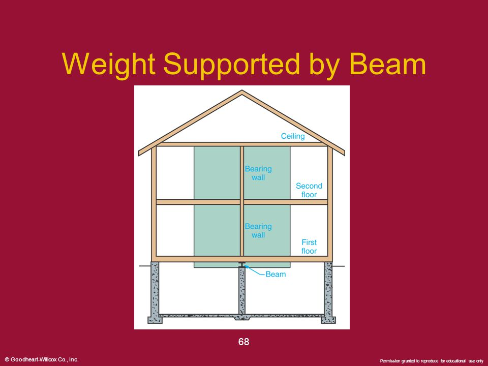 Weight Supported by Beam