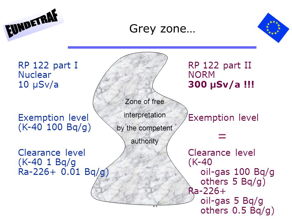 = Grey zone… RP 122 part I Nuclear 10 µSv/a RP 122 part II NORM