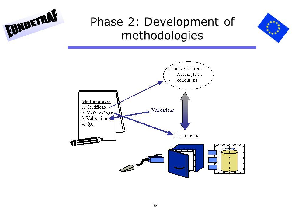 Phase 2: Development of methodologies