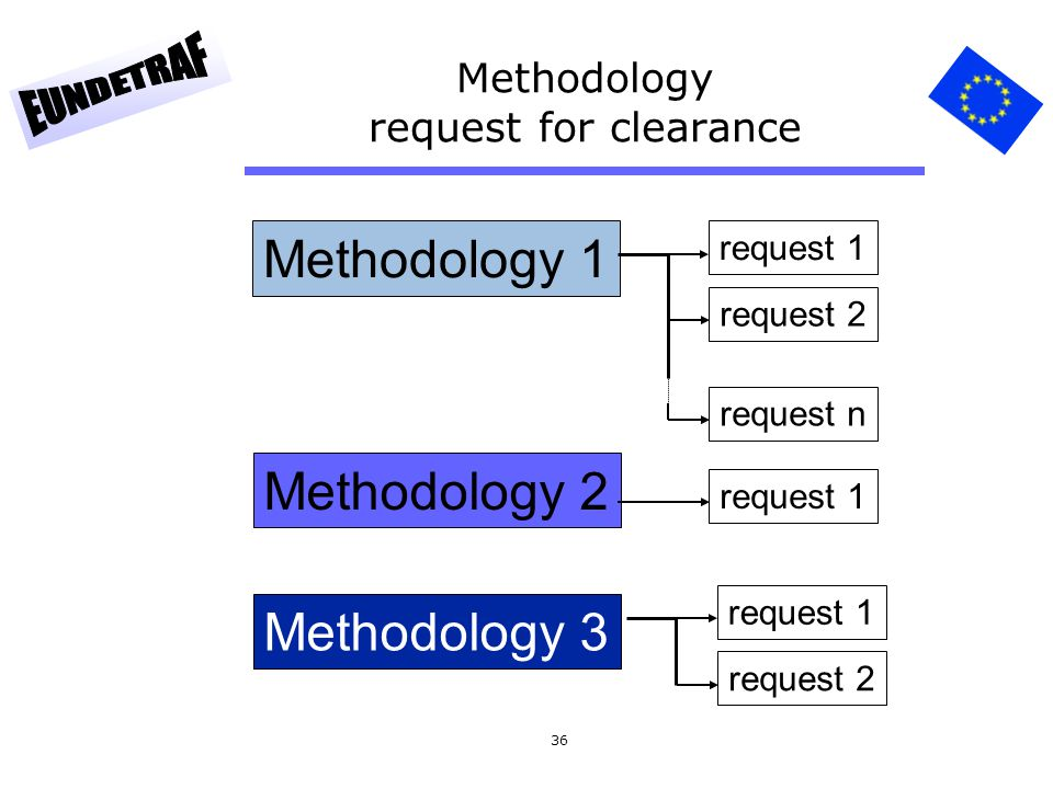 Methodology request for clearance