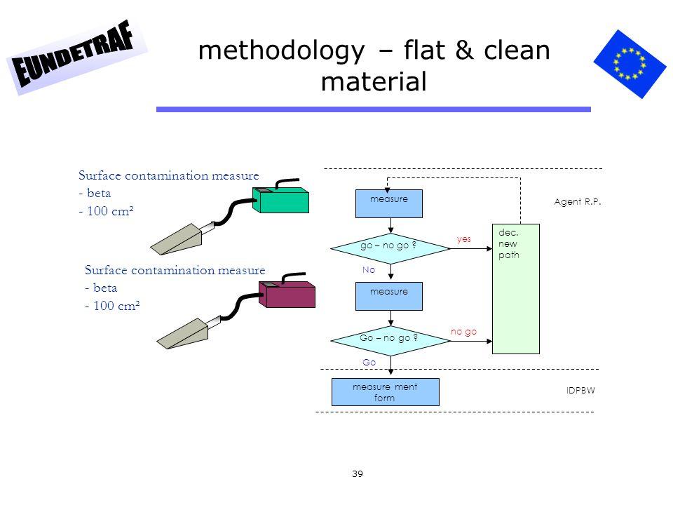 methodology – flat & clean material