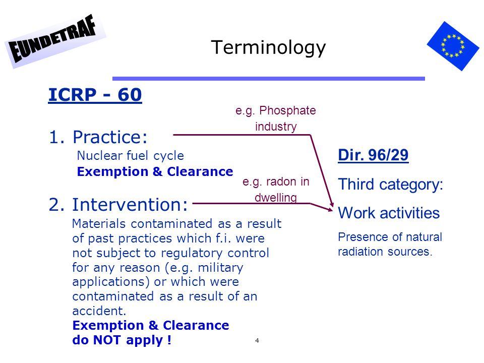 Terminology ICRP - 60 Practice: 2. Intervention: Dir. 96/29