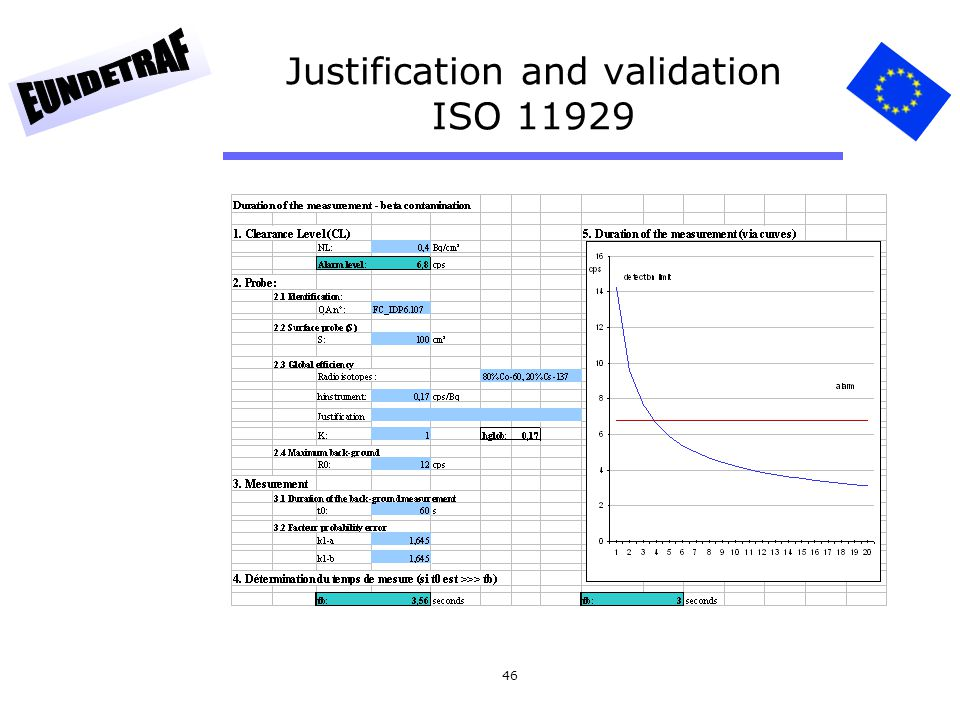 Justification and validation ISO 11929