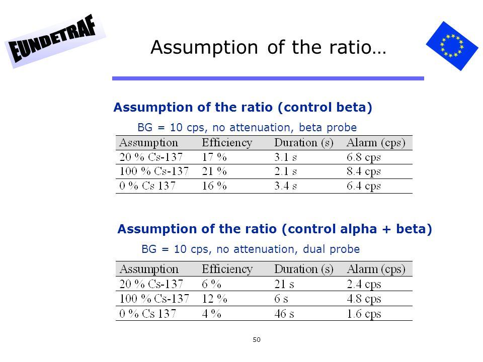 Assumption of the ratio…