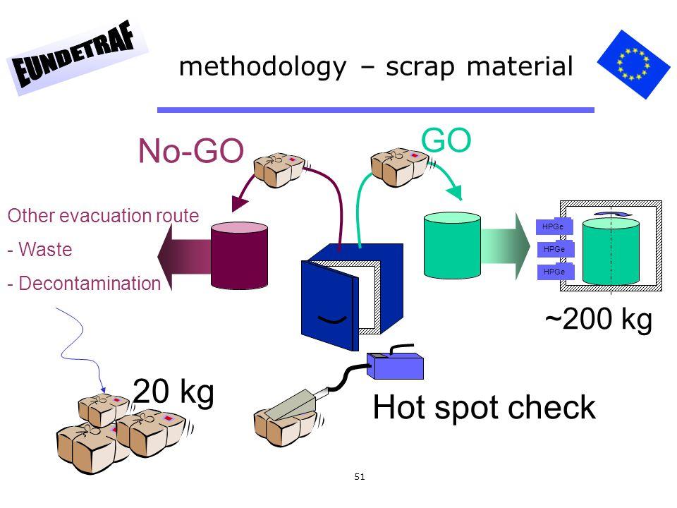 methodology – scrap material