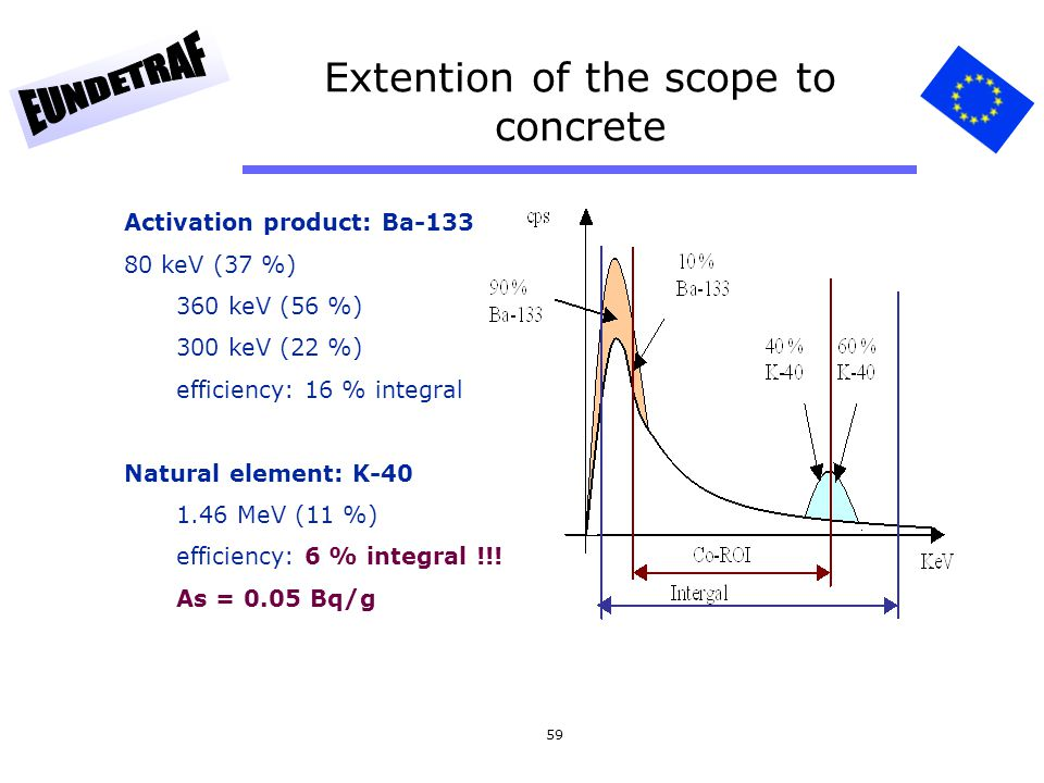 Extention of the scope to concrete