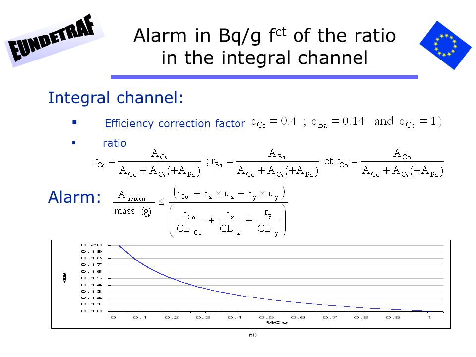 Alarm in Bq/g fct of the ratio in the integral channel