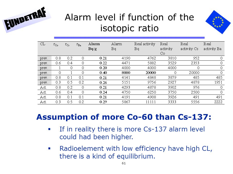 Alarm level if function of the isotopic ratio