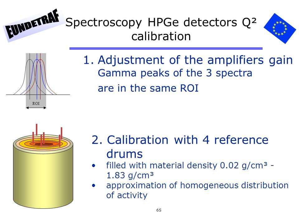 Spectroscopy HPGe detectors Q² calibration