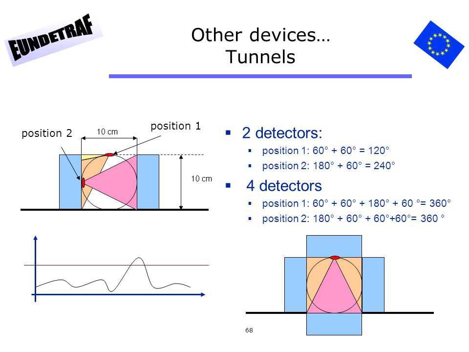 Other devices… Tunnels