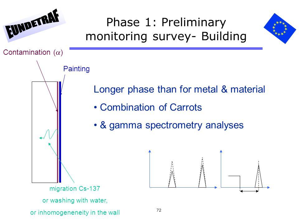 Phase 1: Preliminary monitoring survey- Building