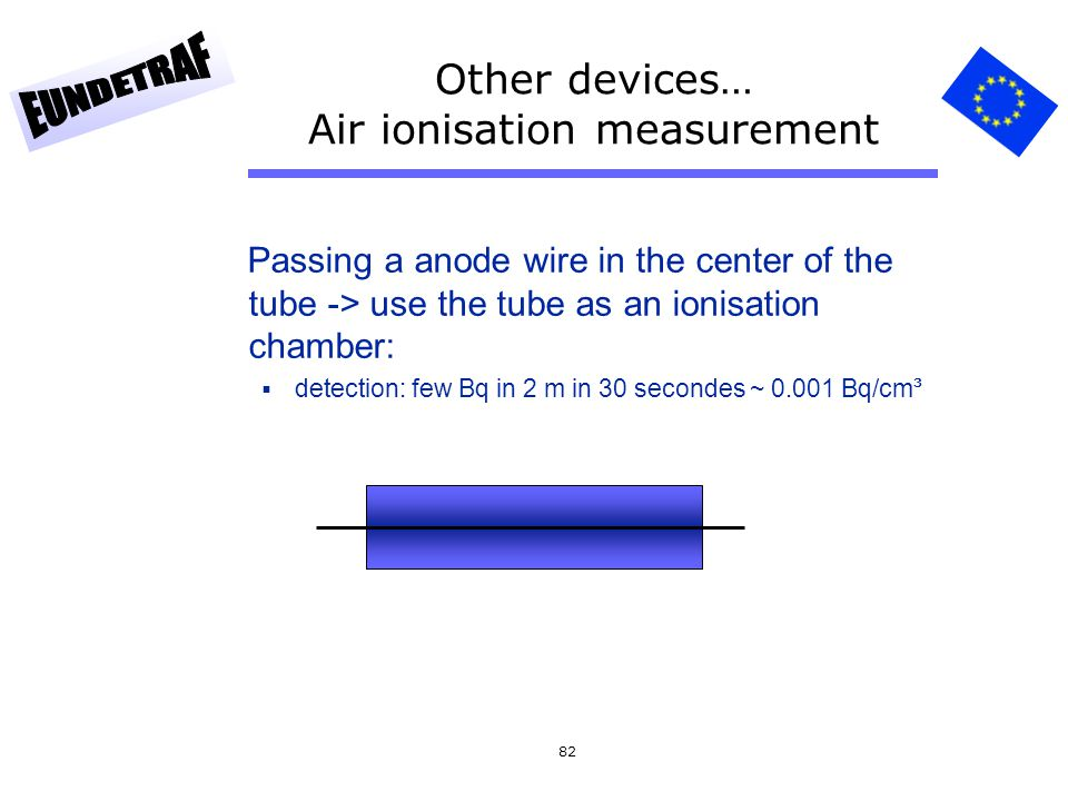 Other devices… Air ionisation measurement