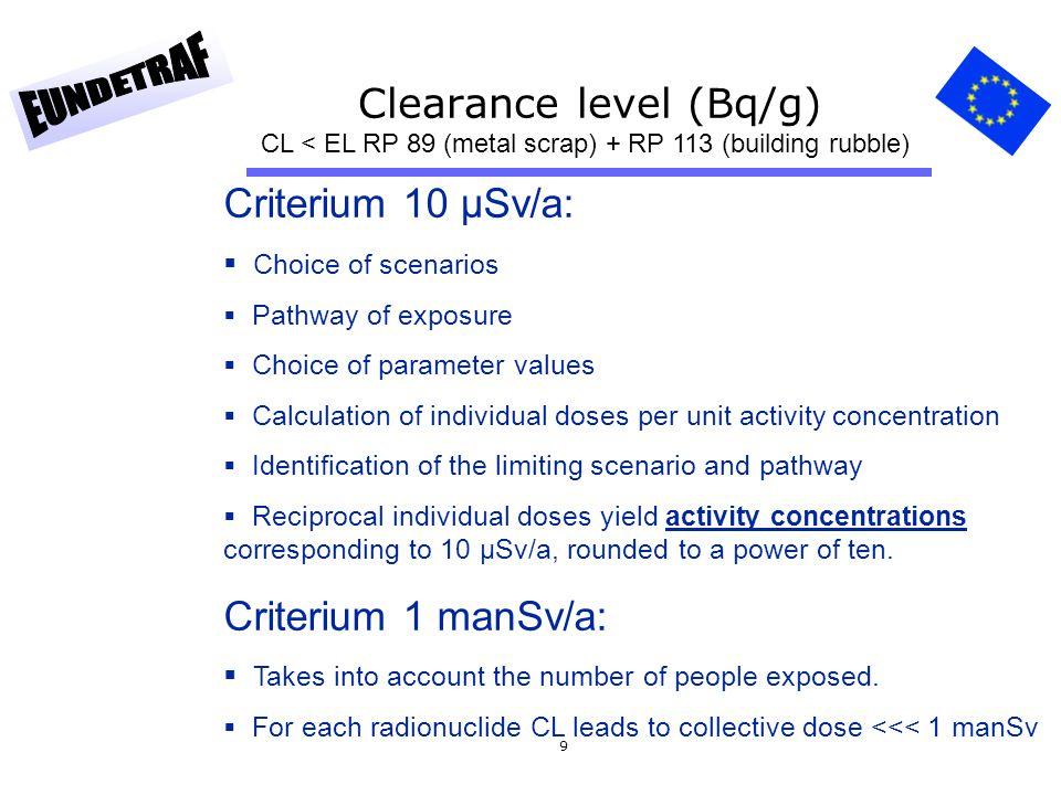 Clearance level (Bq/g)