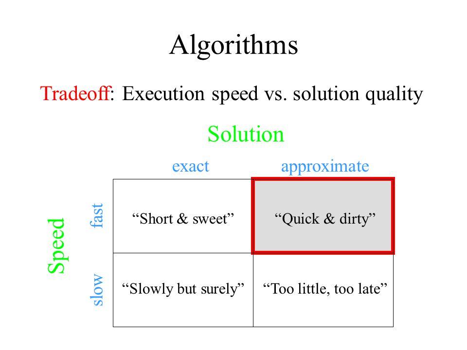 Algorithms Solution Speed