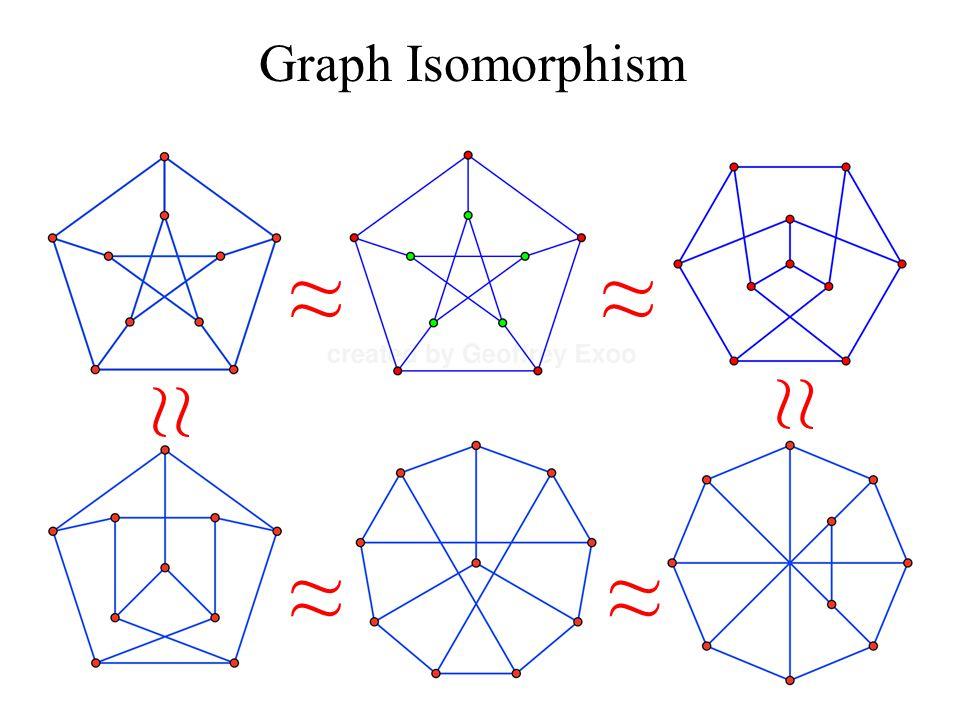Graph Isomorphism ≈ ≈ ≈ ≈ ≈ ≈