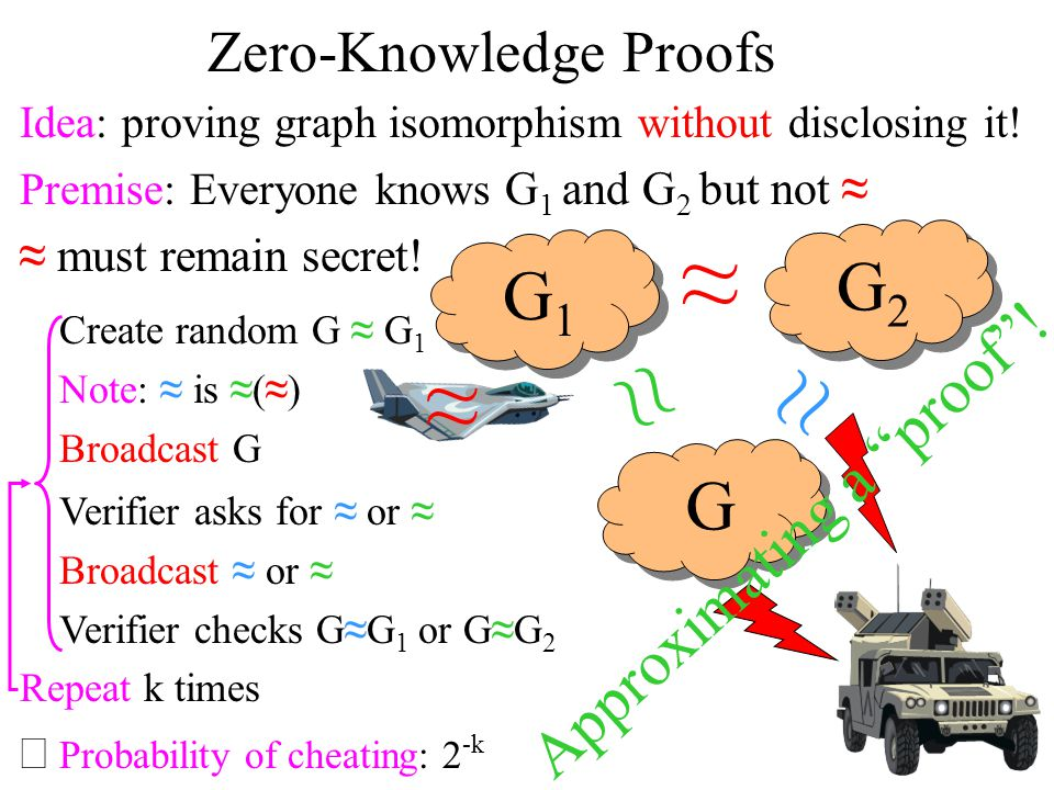 ≈ ≈ ≈ ≈ G2 G1 G Approximating a proof ! Zero-Knowledge Proofs