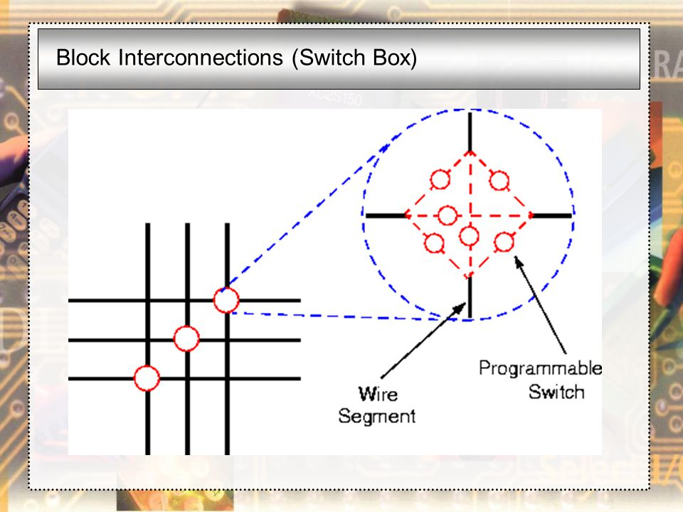 Block Interconnections (Switch Box)