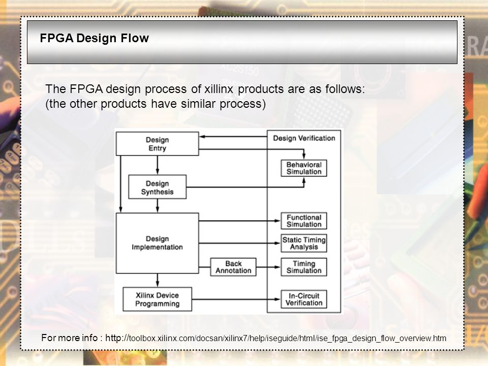 The FPGA design process of xillinx products are as follows: