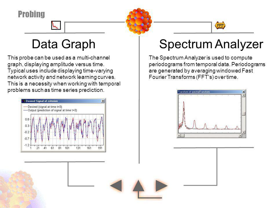 Data Graph Spectrum Analyzer Probing