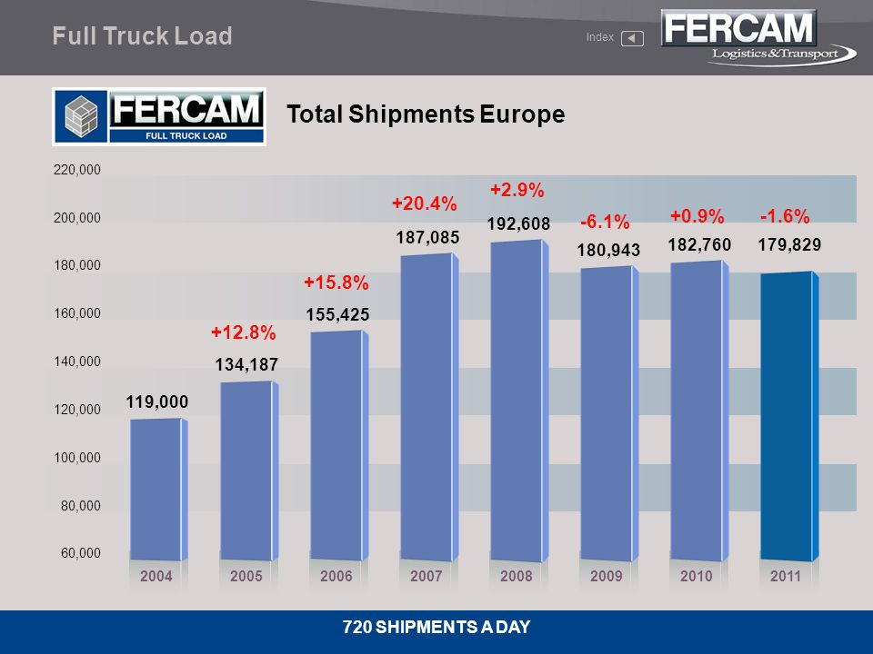 Total Shipments Europe