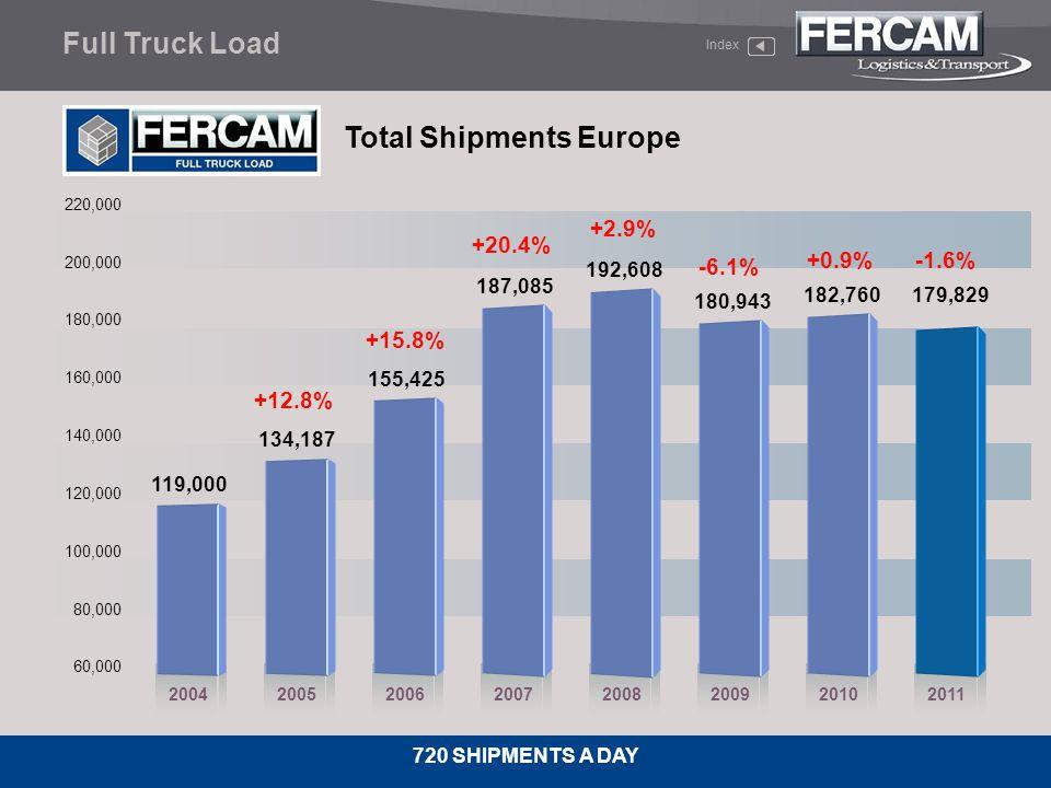 Total Shipments Europe
