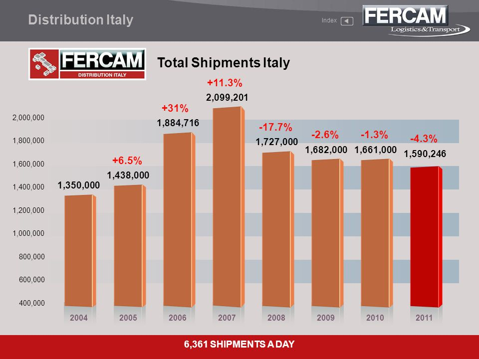 Distribution Italy Total Shipments Italy +11.3% +31% -17.7% -2.6%