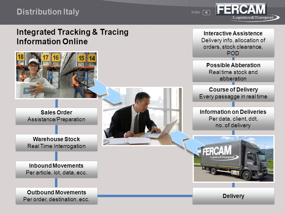 Interactive Assistence Information on Deliveries