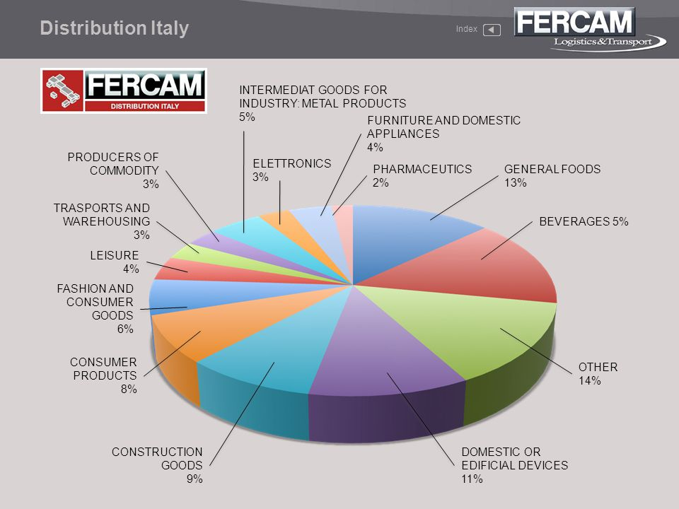 Distribution Italy INTERMEDIAT GOODS FOR INDUSTRY: METAL PRODUCTS 5%