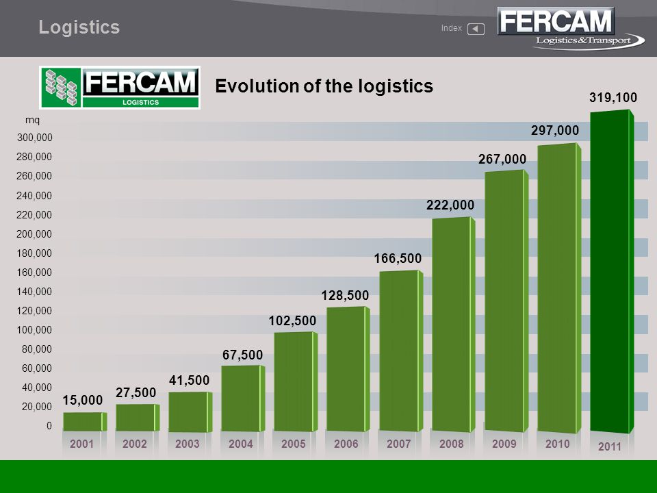 Evolution of the logistics