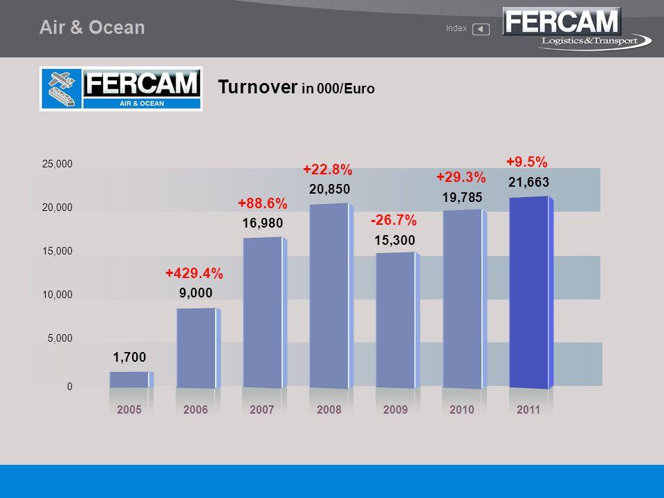Air & Ocean Turnover in 000/Euro +9.5% +22.8% +29.3% +88.6% -26.7%
