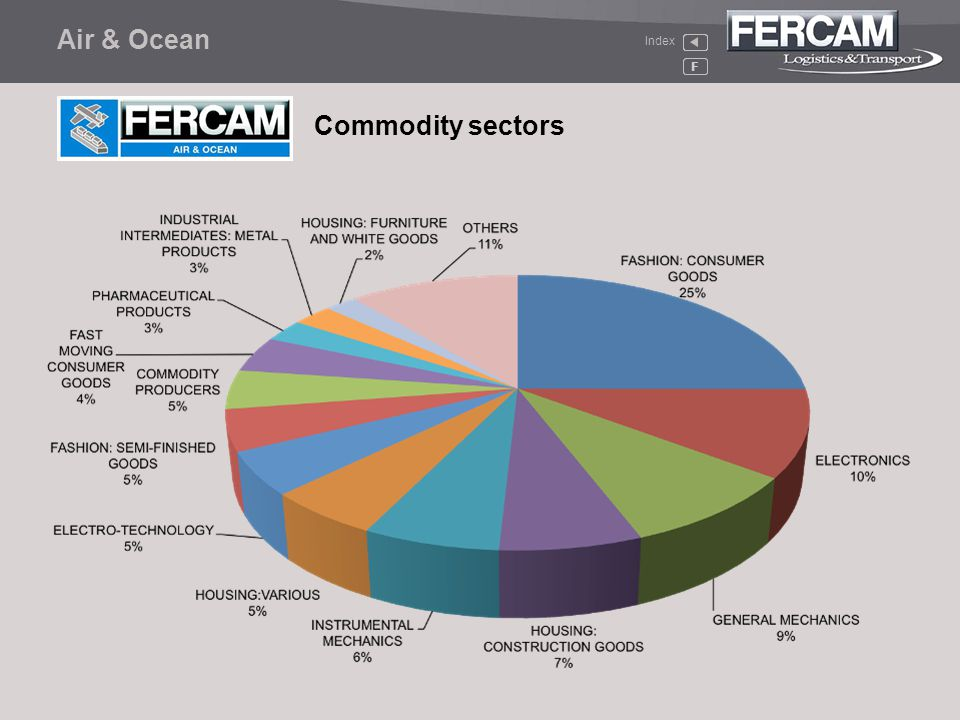 Air & Ocean Index F Commodity sectors