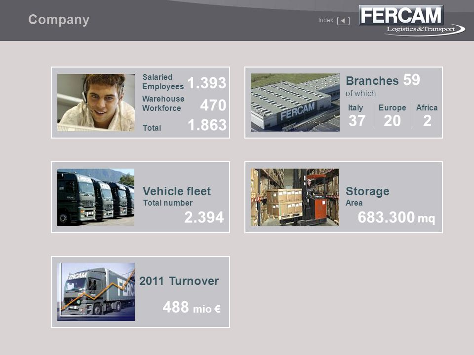 1.393 470 1.863 20 37 2 2.394 683.300 mq 488 mio € Company Branches 59