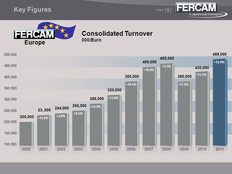 Consolidated Turnover