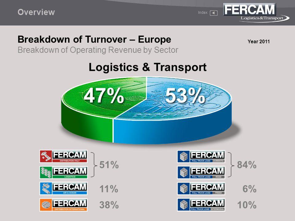 47% 53% Logistics & Transport Breakdown of Turnover – Europe 51% 11%
