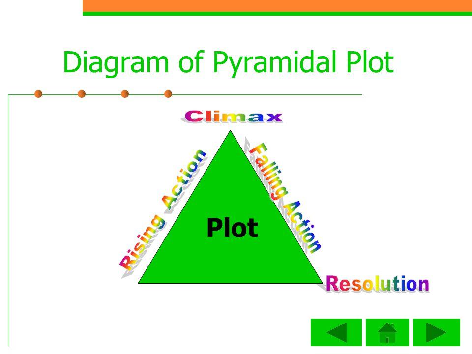 Diagram of Pyramidal Plot