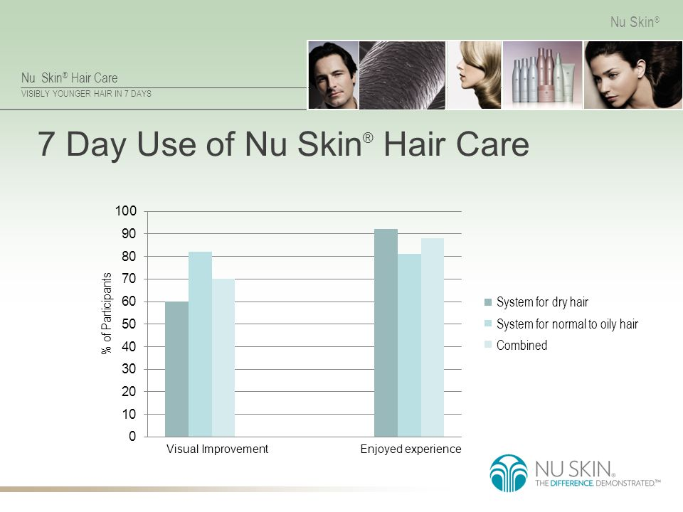 7 Day Use of Nu Skin® Hair Care