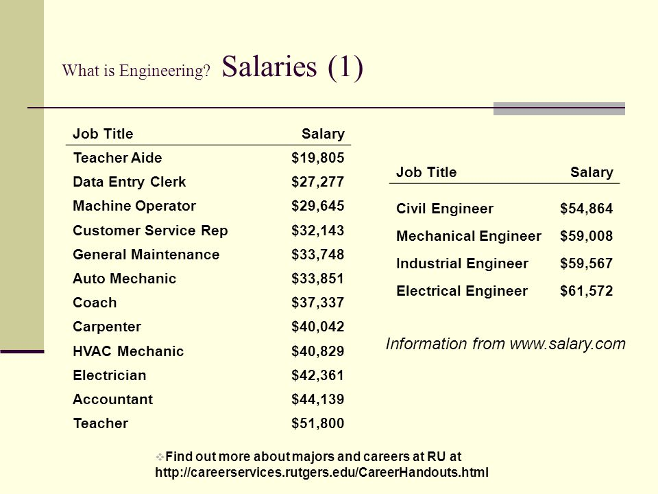 Enchanting Hvac Mechanical Engineering Salary Crest - Administrative ...