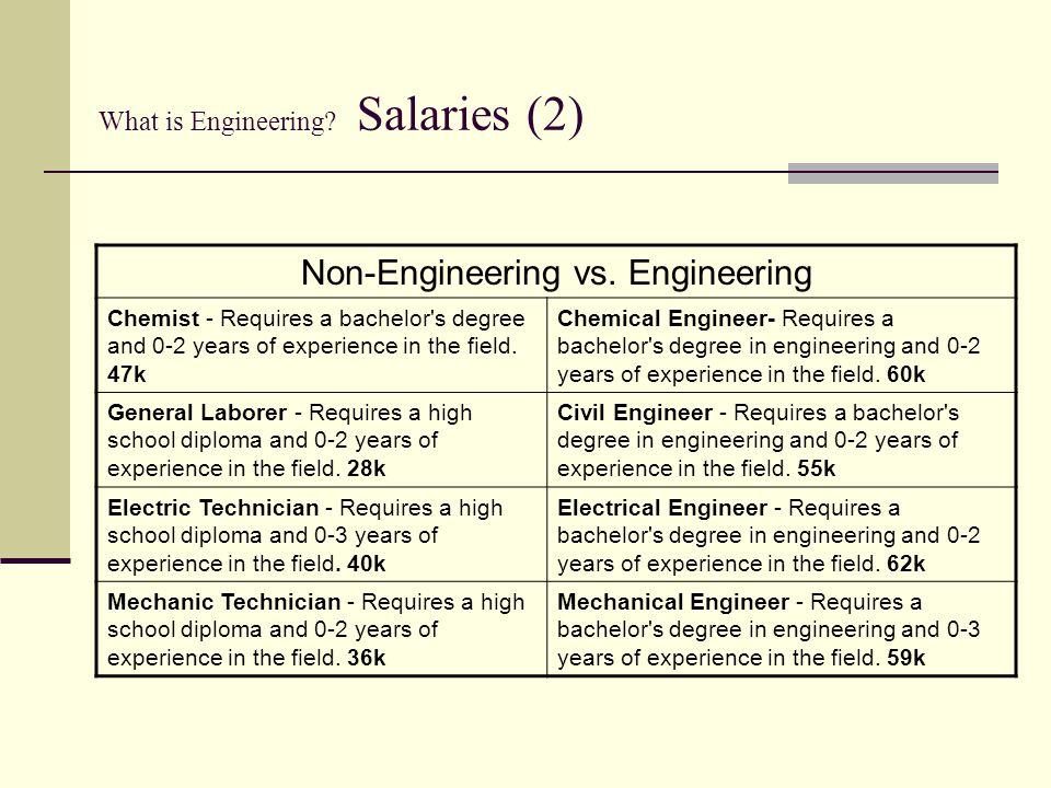 What is Engineering Salaries (2)