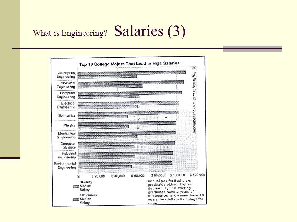 What is Engineering Salaries (3)