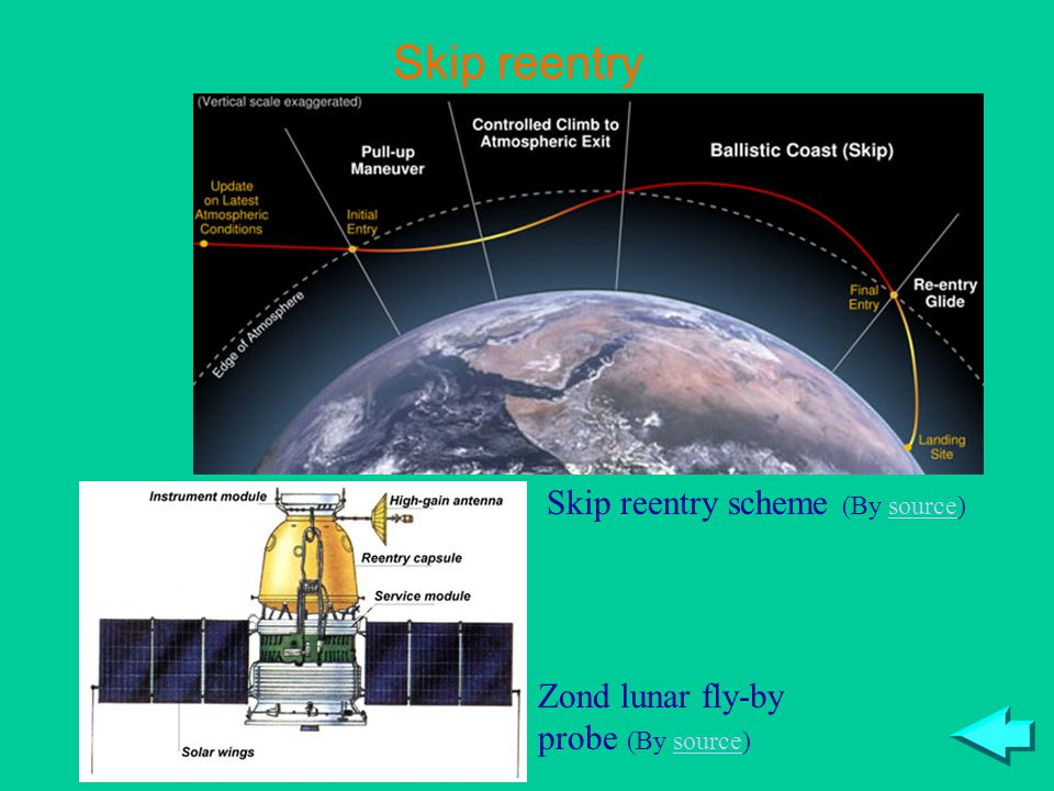 Skip reentry scheme (By source)